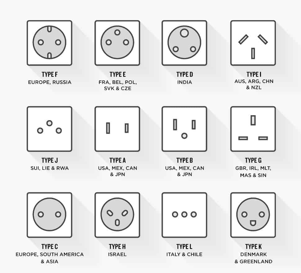 Visual overview of different socket types all over the world that fit your power plugs