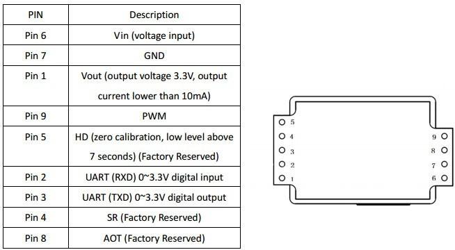 CO2 sensor MH Z19 pinout