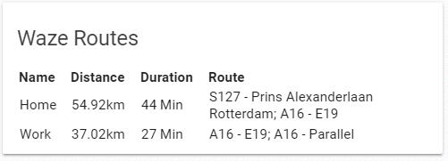 Waze routes Home Assistant