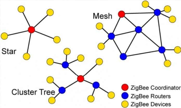 ZigBee-network-topologies