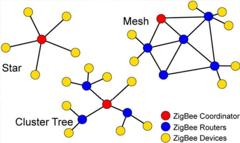 How to improve your Zigbee network!